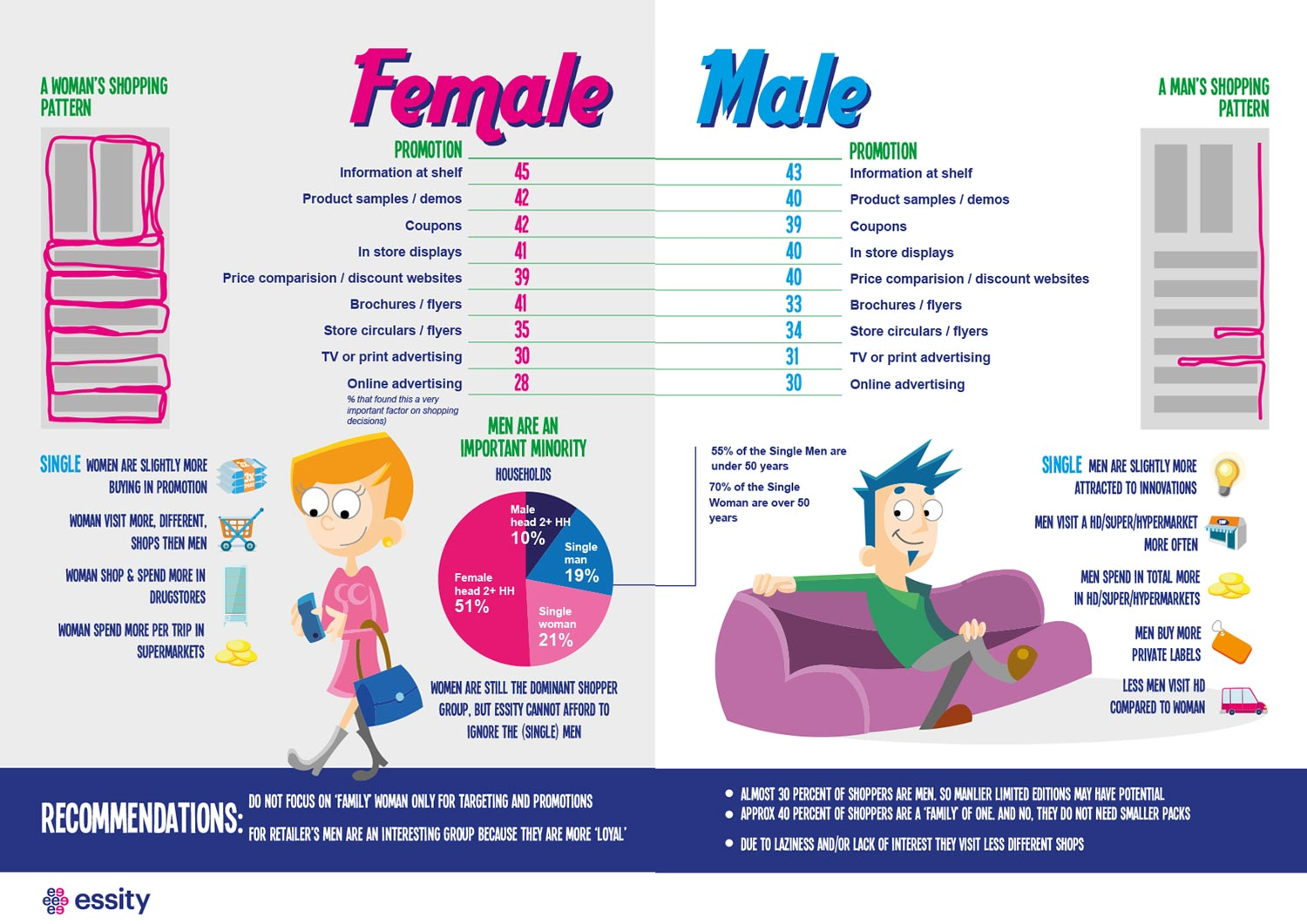 Infographic Male-Female